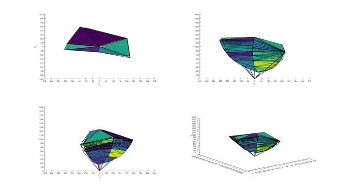 Dell U2515H s.RGB Color Volume ITP picture
