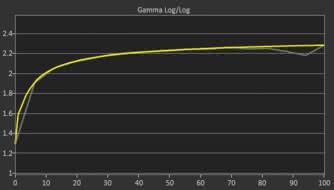 HP OMEN 27 Post Gamma Curve Picture