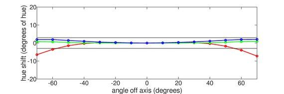 Acer Nitro XV272U KVbmiiprzx Horizontal Hue Graph