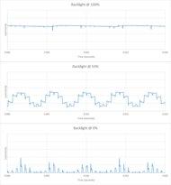 LG SM9970 8k Backlight chart
