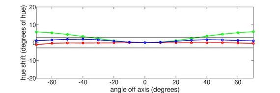LG 48 C1 OLED Vertical Hue Graph