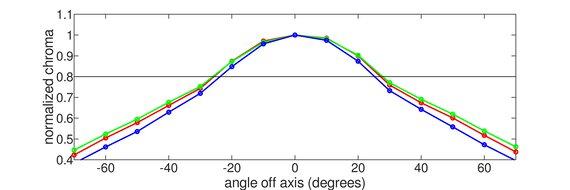 Gigabyte G34WQC Horizontal Chroma Graph