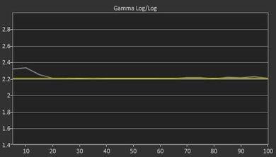 Samsung Q8C Post Gamma Curve Picture