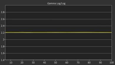 Vizio D Series 4k 2018 Post Gamma Curve Picture