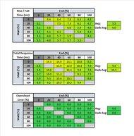 ViewSonic Elite XG270 Response Time Table