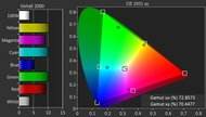 LG C6 OLED Color Gamut DCI-P3 Picture