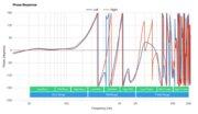 Skullcandy Jib True Wireless Phase Response