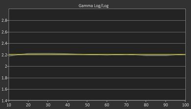 LG UH7700 Post Gamma Curve Picture