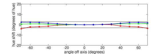 LG 27GN950-B Vertical Hue Graph
