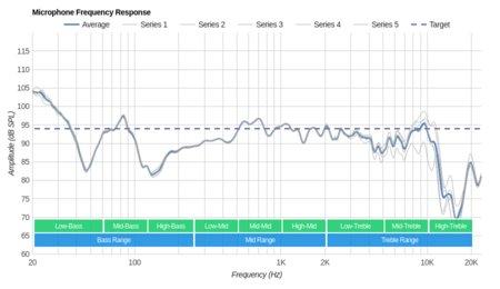 Marshall Major 2/Major II Microphone Frequency Response