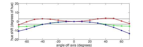 ASUS VG245H Horizontal Hue Graph