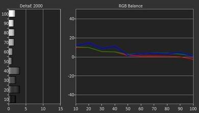 LG EF9500 Pre Calibration Picture
