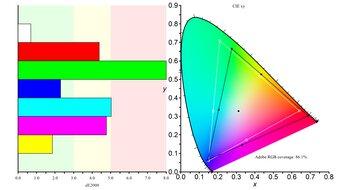 LG 38GL950G-B Color Gamut ARGB Picture