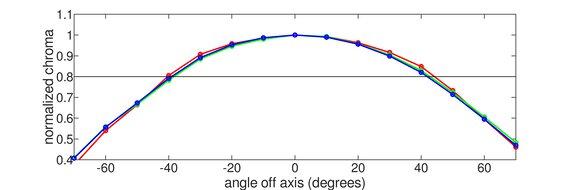 Dell UltraSharp U2720Q Horizontal Chroma Graph