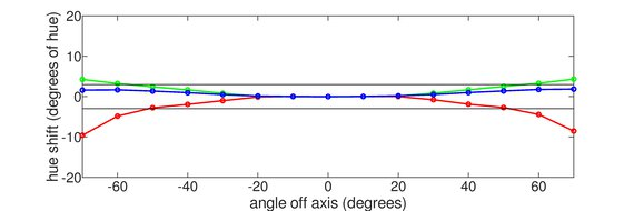 ASUS TUF Gaming VG259QM Horizontal Hue Graph