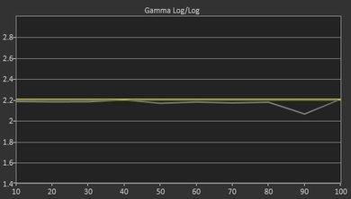 LG E6 Pre Gamma Curve Picture