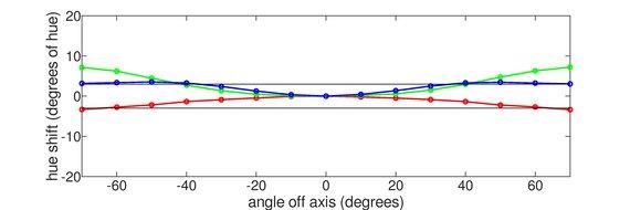 Gigabyte AORUS FO48U OLED Vertical Hue Graph