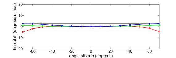 Pixio PX7 Prime Horizontal Hue Graph