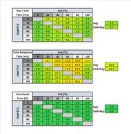 LG 27GN750-B Response Time Table
