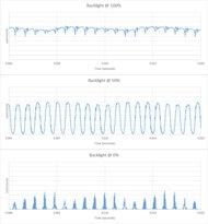 LG NANO99 8k Backlight chart