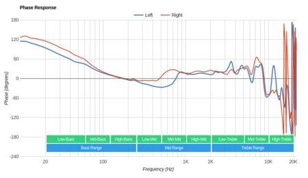 LucidSound LS31 Wireless Phase Response