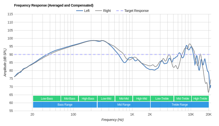 Creative Sound Blaster EVO ZxR Wireless Frequency Response