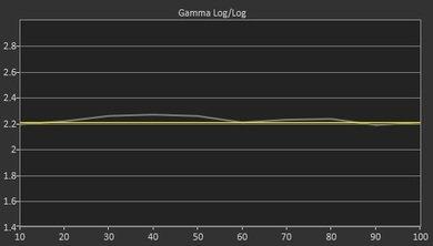 Samsung J6300 Pre Gamma Curve Picture