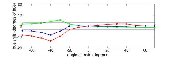 ASUS VG248QE Vertical Hue Graph