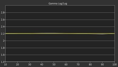 Sony W800C Post Gamma Curve Picture