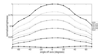 LG 27GN650-B Vertical Lightness Graph
