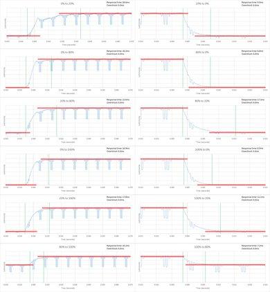 Samsung JS9500 Response Time Chart
