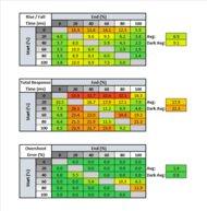MSI Optix G27C4 Response Time Table