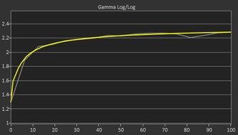 Gigabyte G27Q Post Gamma Curve Picture