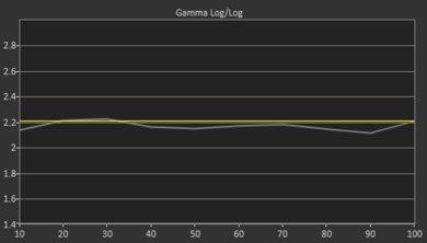 Vizio E Series 2018 Pre Gamma Curve Picture
