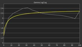 Acer Nitro XF243Y Pre Gamma Curve Picture
