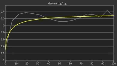 HP 22CWA Pre Gamma Curve Picture