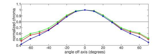 Dell Alienware AW2521H Vertical Chroma Graph