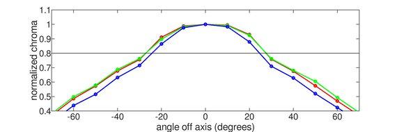 AOC CQ27G2 Horizontal Chroma Graph