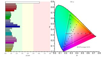 LG 27GN950-B Color Gamut DCI-P3 Picture