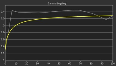 MSI Optix G27C Pre Gamma Curve Picture