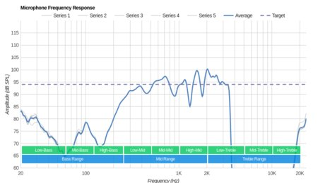 Plantronics BackBeat Fit Wireless Microphone Frequency Response