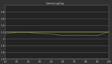 Samsung JS9500 Pre Gamma Curve Picture