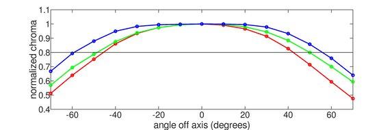 LG 27GN880-B Horizontal Chroma Graph