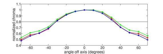 LG 27GL650F-B Vertical Chroma Graph