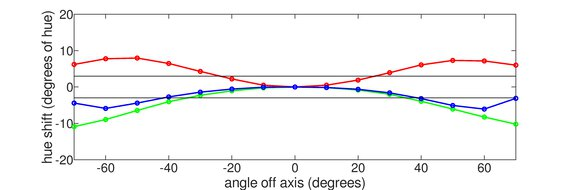 BenQ Zowie XL2411P Horizontal Hue Graph