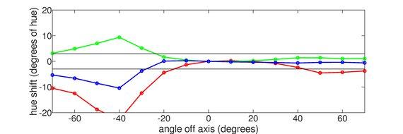 LG 24GL600F Vertical Hue Graph
