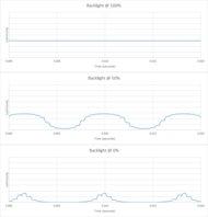 Vizio P Series Quantum X 2019 Backlight chart