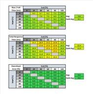 Lenovo Legion Y27q-20 Response Time Table