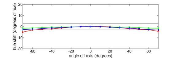 Dell S3220DGF Vertical Hue Graph