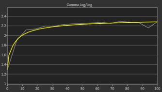 MSI Optix MAG271CQR Post Gamma Curve Picture